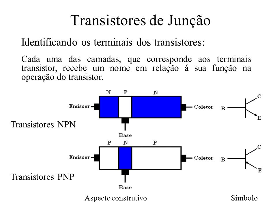 Identificando os terminais dos transistores: Cada uma das camadas, que corresponde aos terminais transistor, recebe um nome em relação á sua função na
