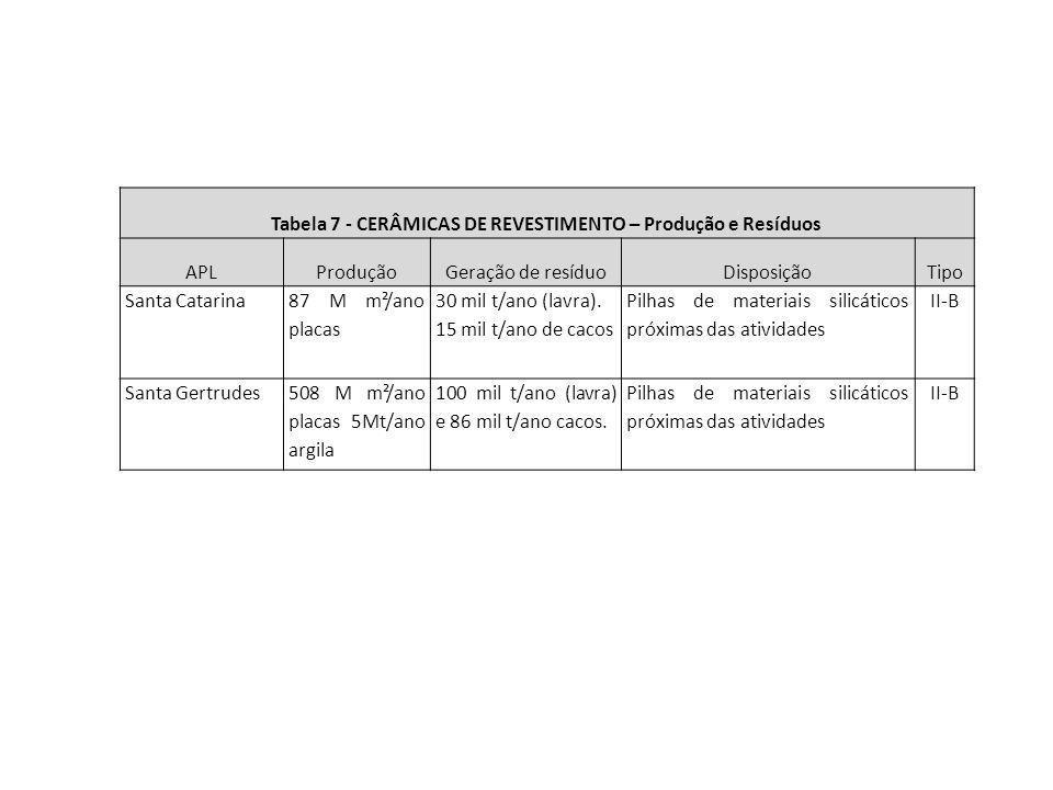 Tabela 7 - CERÂMICAS DE REVESTIMENTO – Produção e Resíduos APLProduçãoGeração de resíduoDisposiçãoTipo Santa Catarina 87 M m²/ano placas 30 mil t/ano