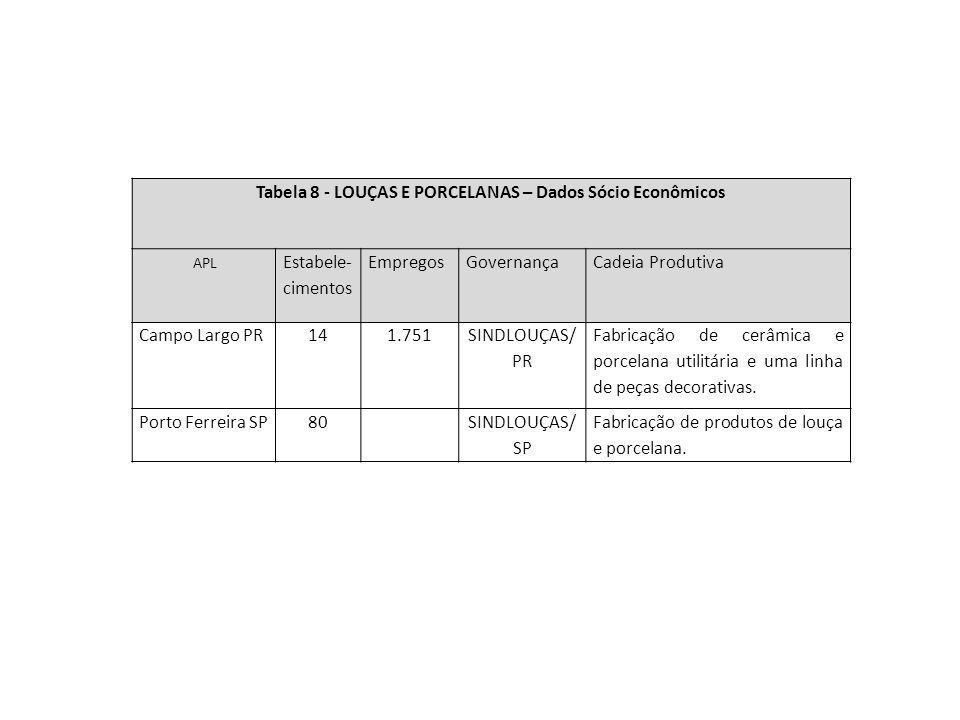 Tabela 8 - LOUÇAS E PORCELANAS – Dados Sócio Econômicos APL Estabele- cimentos EmpregosGovernançaCadeia Produtiva Campo Largo PR141.751 SINDLOUÇAS/ PR