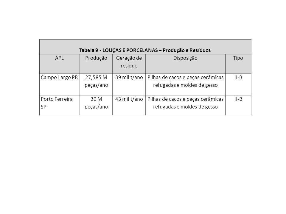 Tabela 9 - LOUÇAS E PORCELANAS – Produção e Resíduos APLProdução Geração de resíduo DisposiçãoTipo Campo Largo PR 27,585 M peças/ano 39 mil t/ano Pilh
