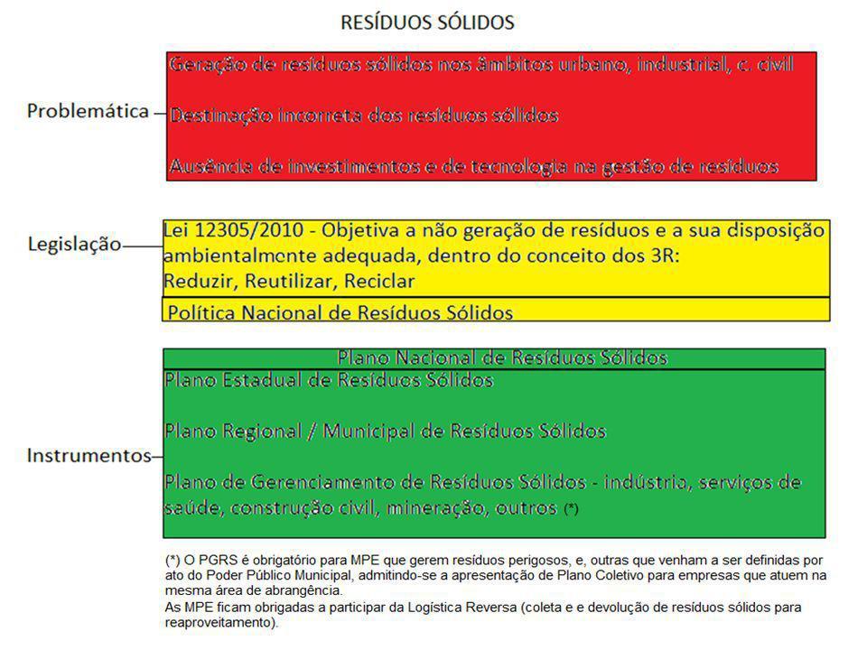 Tabela 11 - CAL E CALCÁRIO – Produção e Resíduos APLProdução Geração de resíduo DisposiçãoTipo R.M.