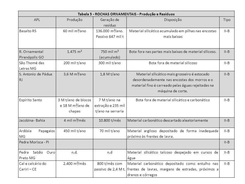 Tabela 5 - ROCHAS ORNAMENTAIS - Produção e Resíduos APLProdução Geração de resíduo DisposiçãoTipo Basalto RS60 mil m³/ano 136.000 m³/ano. Passivo 647