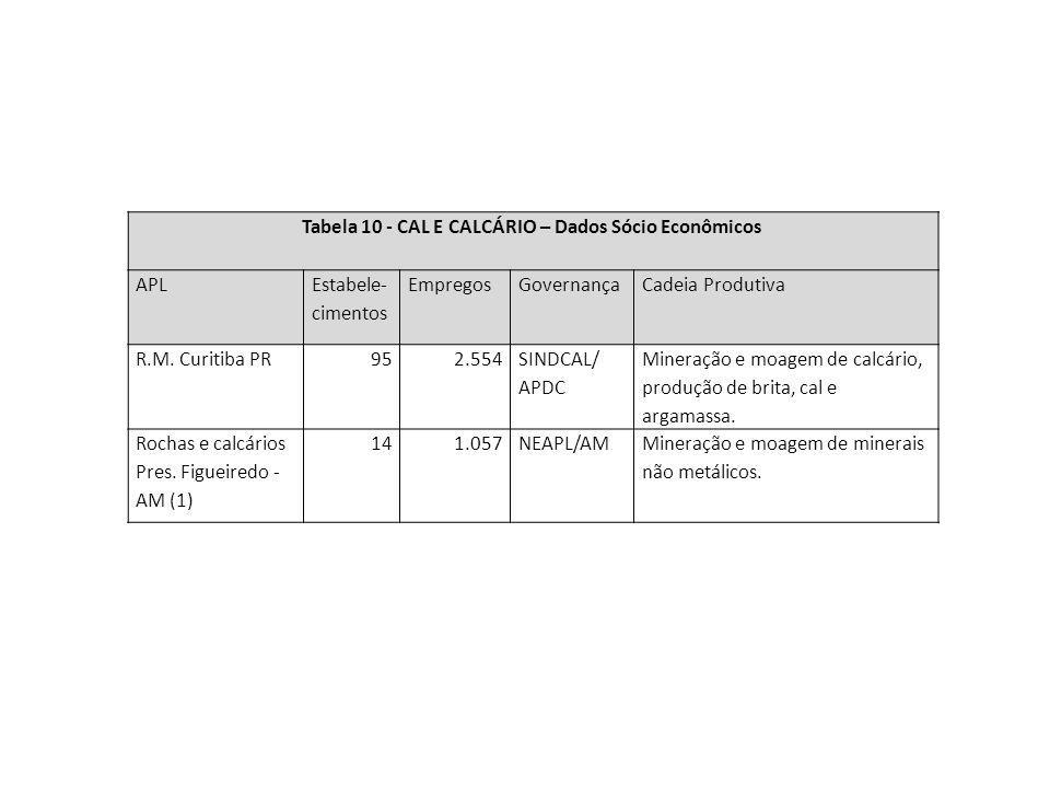 Tabela 10 - CAL E CALCÁRIO – Dados Sócio Econômicos APL Estabele- cimentos EmpregosGovernançaCadeia Produtiva R.M. Curitiba PR952.554 SINDCAL/ APDC Mi