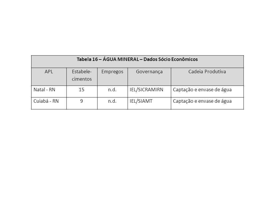 Tabela 16 – ÁGUA MINERAL – Dados Sócio Econômicos APL Estabele- cimentos EmpregosGovernançaCadeia Produtiva Natal - RN15n.d.IEL/SICRAMIRNCaptação e en