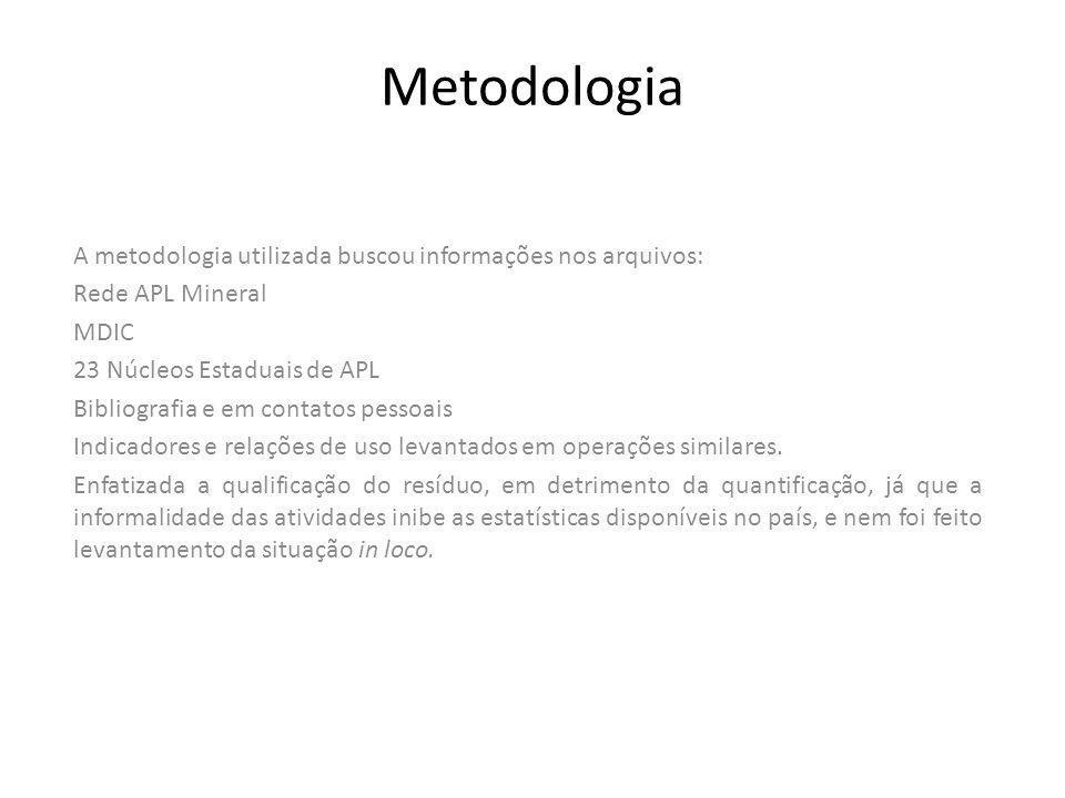Metodologia A metodologia utilizada buscou informações nos arquivos: Rede APL Mineral MDIC 23 Núcleos Estaduais de APL Bibliografia e em contatos pess