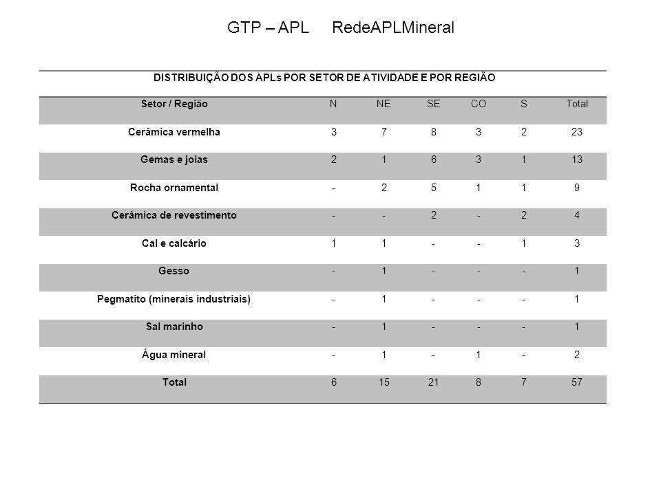 Tabela 13 – GESSO – Produção e Resíduos APLProdução Geração de resíduo DisposiçãoTipo Araripe PE2 M t/ano gipsita e 880 mil t/ano gesso 500 mil t/ano capeamento estéril Destinação interna para pilhas de rejeitos argilo-carbonatados II-B