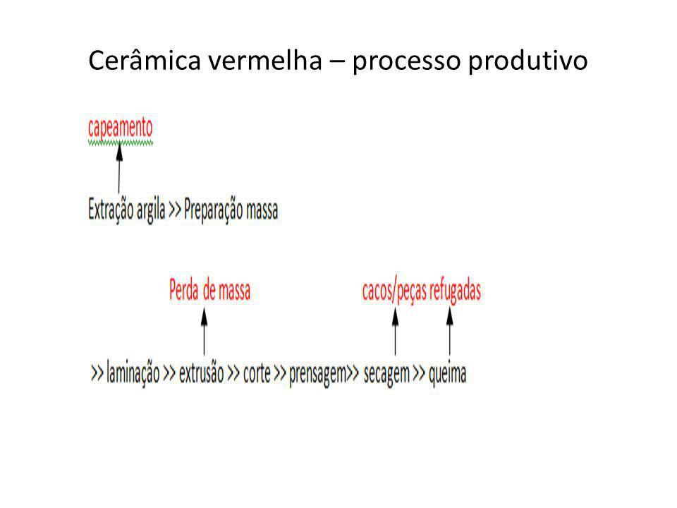 PEGMATITO – FLUXOGRAMAS DE PRODUÇÃO