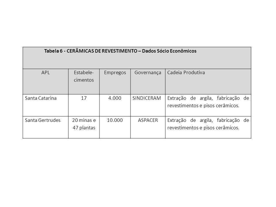 Tabela 6 - CERÂMICAS DE REVESTIMENTO – Dados Sócio Econômicos APL Estabele- cimentos EmpregosGovernançaCadeia Produtiva Santa Catarina174.000SINDICERA
