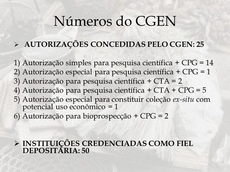 Números do CGEN AUTORIZAÇÕES CONCEDIDAS PELO CGEN: 25 1) Autorização simples para pesquisa científica + CPG = 14 2) Autorização especial para pesquisa