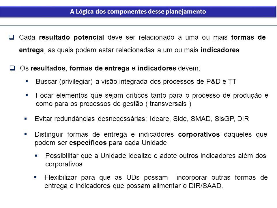 A Lógica dos componentes desse planejamento Cada resultado potencial deve ser relacionado a uma ou mais formas de entrega, as quais podem estar relaci