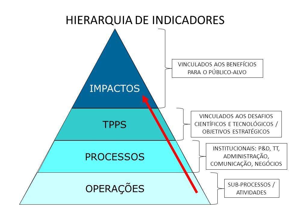 OPERAÇÕES PROCESSOS TPPS IMPACTOS HIERARQUIA DE INDICADORES VINCULADOS AOS DESAFIOS CIENTÍFICOS E TECNOLÓGICOS / OBJETIVOS ESTRATÉGICOS INSTITUCIONAIS