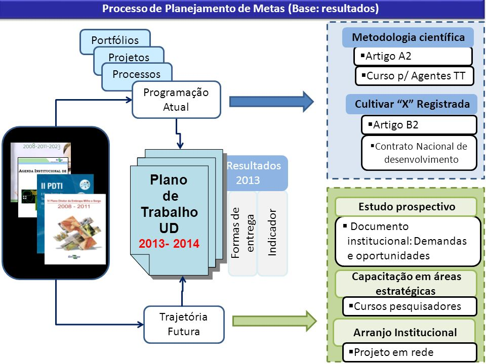 Artigo A2 Indicador Formas de entrega Resultados 2013 Processo de Planejamento de Metas (Base: resultados) Trajetória Futura Plano de Trabalho UD 2013