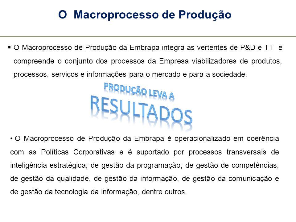 O Macroprocesso de Produção O Macroprocesso de Produção da Embrapa integra as vertentes de P&D e TT e compreende o conjunto dos processos da Empresa v