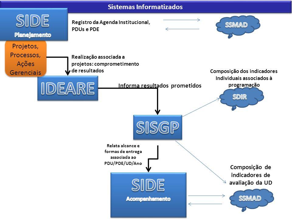 Sistemas Informatizados Projetos, Processos, Ações Gerenciais Realização associada a projetos: comprometimento de resultados Informa resultados promet