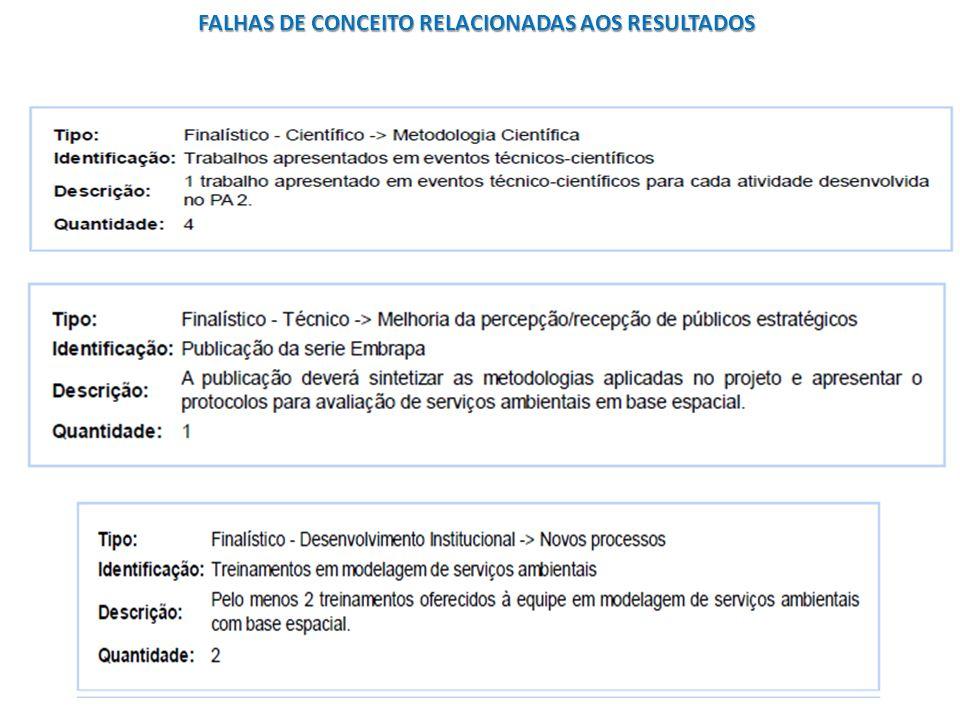 FALHAS DE CONCEITO RELACIONADAS AOS RESULTADOS