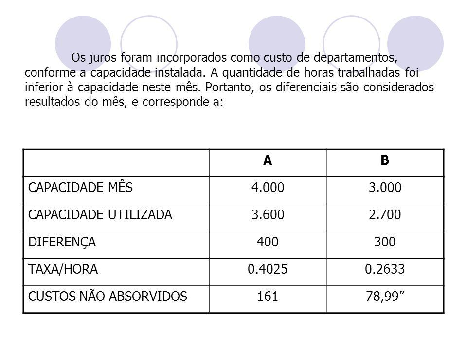 Os juros foram incorporados como custo de departamentos, conforme a capacidade instalada. A quantidade de horas trabalhadas foi inferior à capacidade