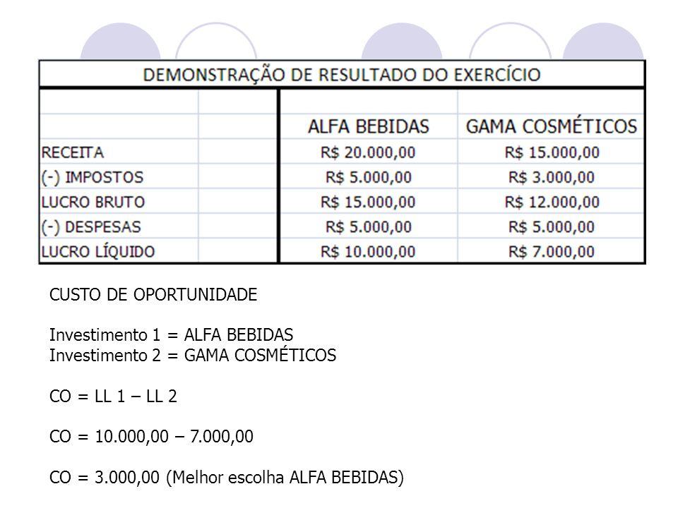 CUSTO DE OPORTUNIDADE Investimento 1 = ALFA BEBIDAS Investimento 2 = GAMA COSMÉTICOS CO = LL 1 – LL 2 CO = 10.000,00 – 7.000,00 CO = 3.000,00 (Melhor
