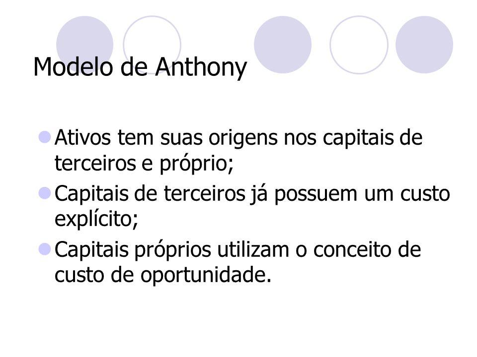 Modelo de Anthony Ativos tem suas origens nos capitais de terceiros e próprio; Capitais de terceiros já possuem um custo explícito; Capitais próprios