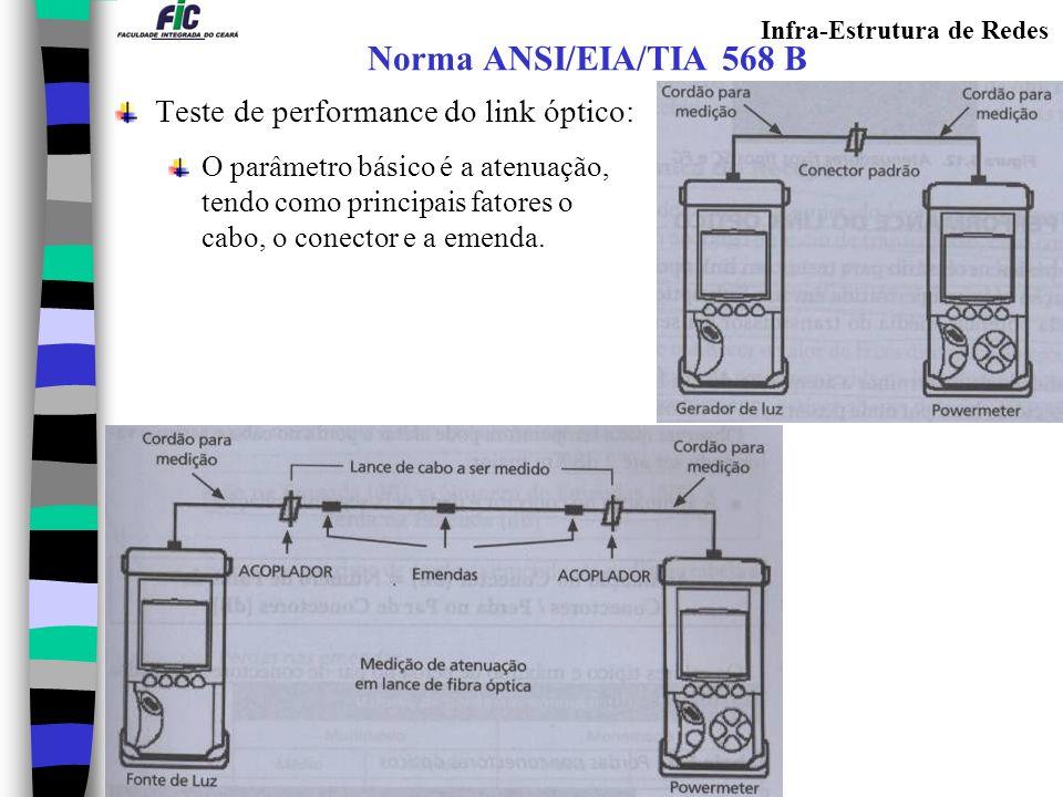 Infra-Estrutura de Redes Norma ANSI/EIA/TIA 568 B Teste de performance do link óptico: O parâmetro básico é a atenuação, tendo como principais fatores