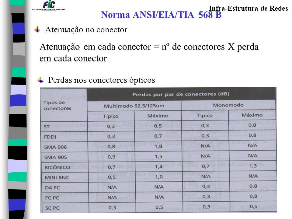 Infra-Estrutura de Redes Norma ANSI/EIA/TIA 568 B Atenuação no conector Perdas nos conectores ópticos Atenuação em cada conector = nº de conectores X
