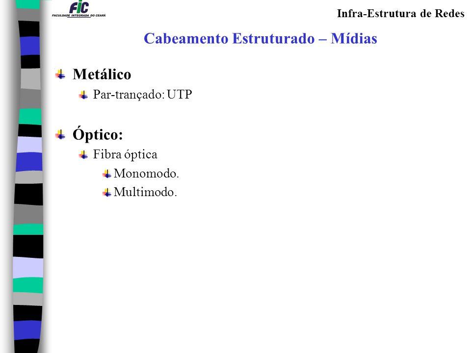 Infra-Estrutura de Redes Cabeamento Estruturado – Mídias Metálico Par-trançado: UTP Óptico: Fibra óptica Monomodo. Multimodo.