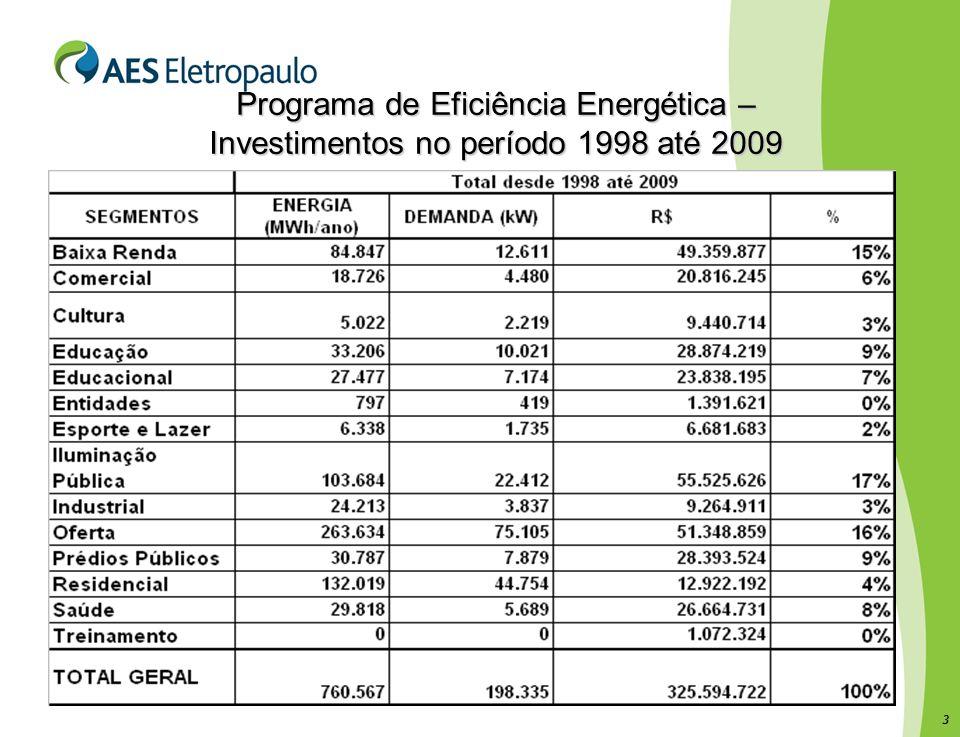 3 Programa de Eficiência Energética – Investimentos no período 1998 até 2009