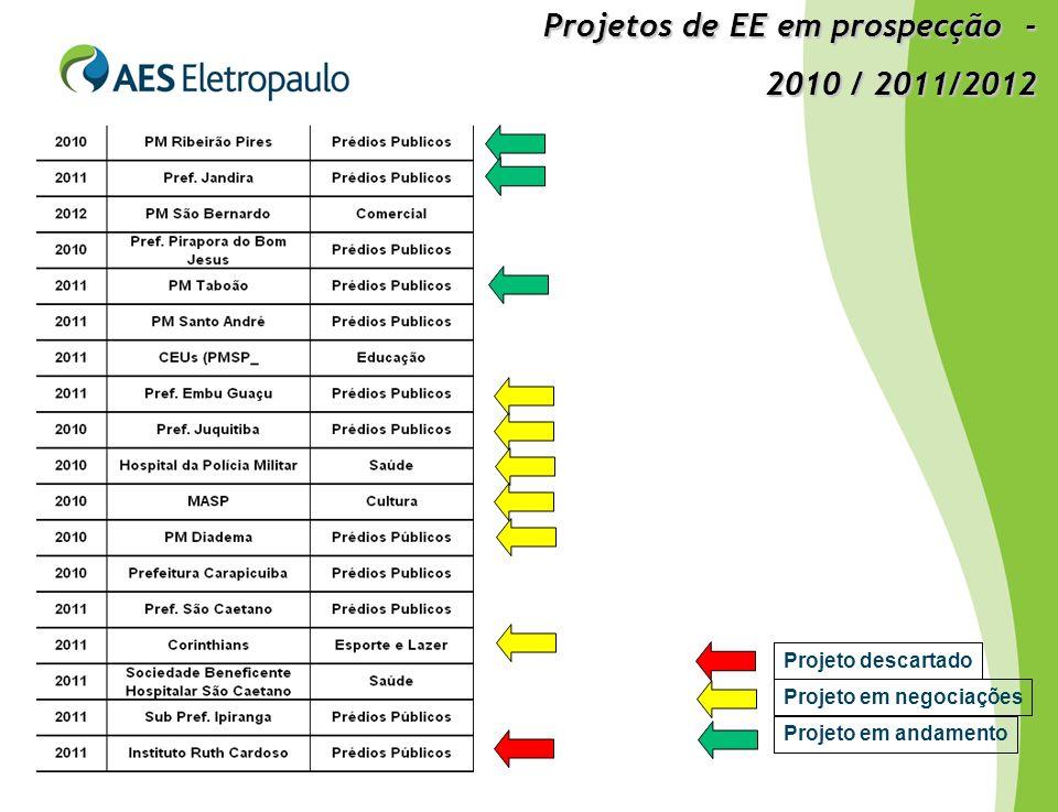 Projeto em andamento Projeto em negociações Projeto descartado Projetos de EE em prospecção - 2010 / 2011/2012