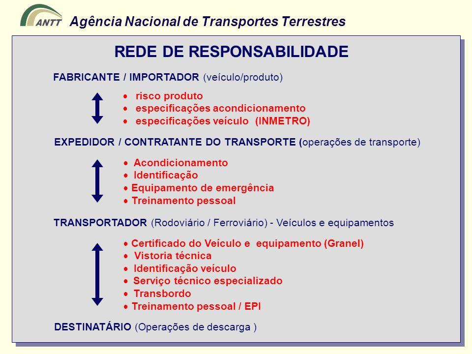 Agência Nacional de Transportes Terrestres FABRICANTE / IMPORTADOR (veículo/produto) EXPEDIDOR / CONTRATANTE DO TRANSPORTE (operações de transporte) D