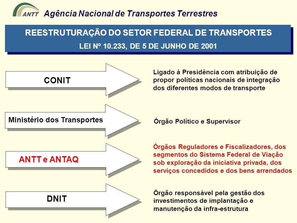 Agência Nacional de Transportes Terrestres Ministério dos Transportes Ligado à Presidência com atribuição de propor políticas nacionais de integração