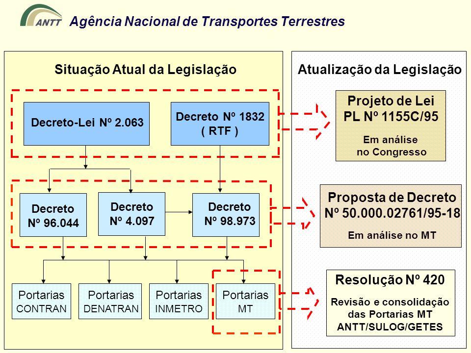 Agência Nacional de Transportes Terrestres Decreto-Lei Nº 2.063 Decreto Nº 96.044 Decreto Nº 4.097 Decreto Nº 98.973 Portarias CONTRAN Portarias DENAT