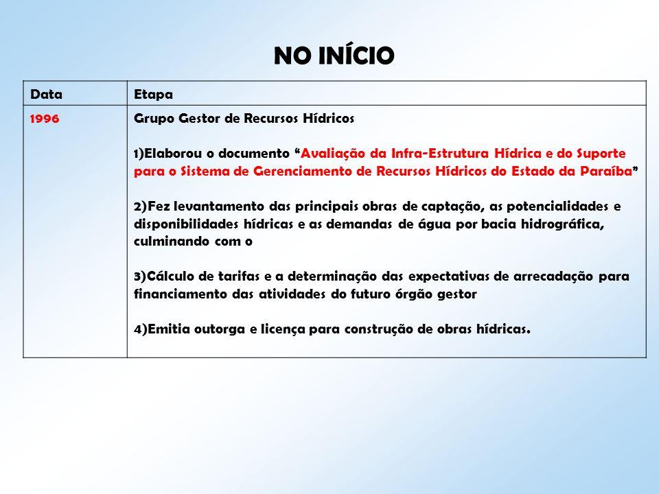 NO INÍCIO DataEtapa 1996Grupo Gestor de Recursos Hídricos 1)Elaborou o documento Avaliação da Infra-Estrutura Hídrica e do Suporte para o Sistema de G