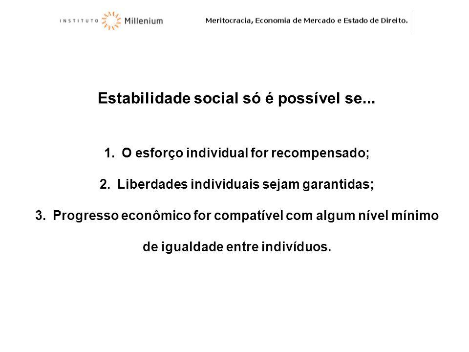 Estabilidade social só é possível se... 1.O esforço individual for recompensado; 2.Liberdades individuais sejam garantidas; 3.Progresso econômico for