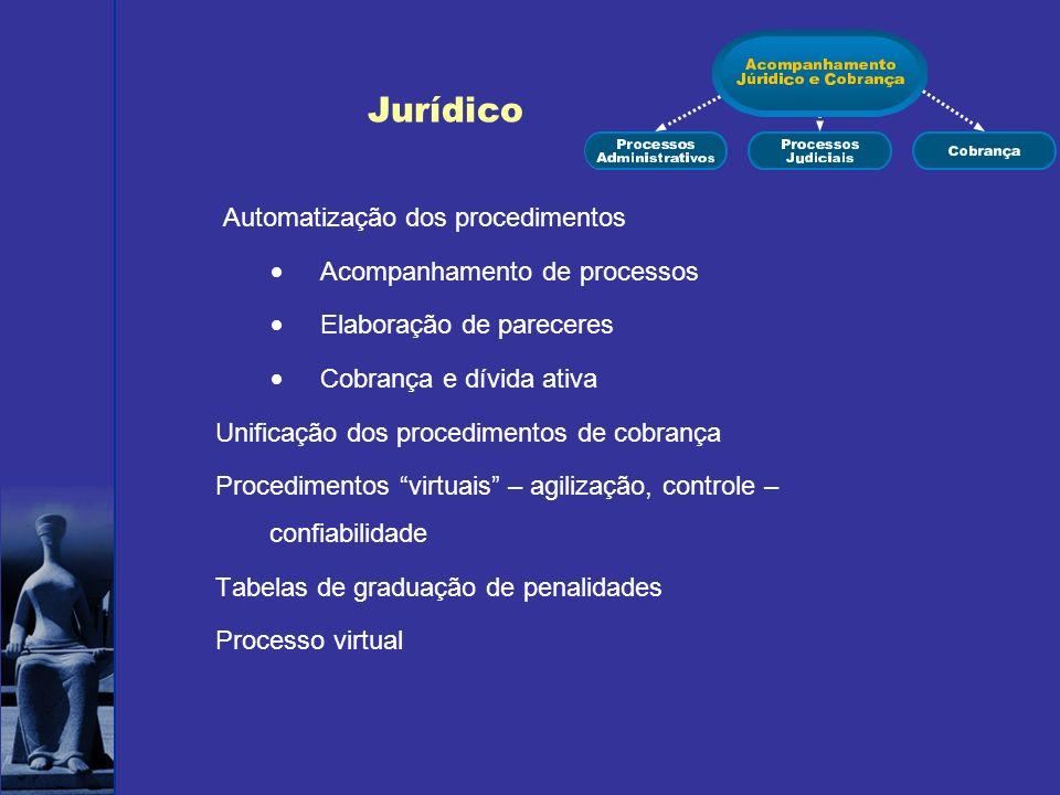Jurídico Automatização dos procedimentos Acompanhamento de processos Elaboração de pareceres Cobrança e dívida ativa Unificação dos procedimentos de c