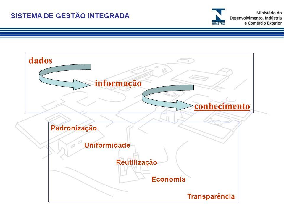 SISTEMA DE GESTÃO INTEGRADA dados informação conhecimento Padronização Uniformidade Reutilização Economia Transparência