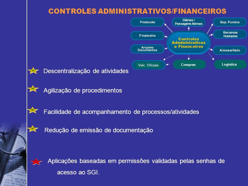 Descentralização de atividades CONTROLES ADMINISTRATIVOS/FINANCEIROS Agilização de procedimentos Facilidade de acompanhamento de processos/atividades