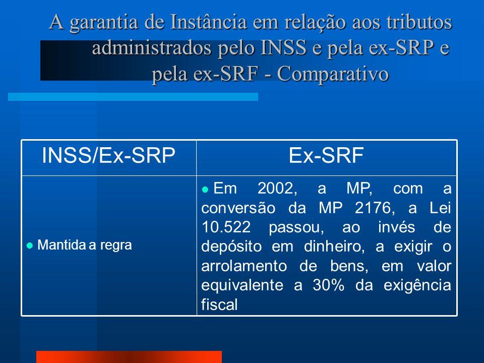 A garantia de Instância em relação aos tributos administrados pelo INSS e pela ex-SRP e pela ex-SRF - Comparativo Em 2002, a MP, com a conversão da MP 2176, a Lei 10.522 passou, ao invés de depósito em dinheiro, a exigir o arrolamento de bens, em valor equivalente a 30% da exigência fiscal Mantida a regra Ex-SRFINSS/Ex-SRP