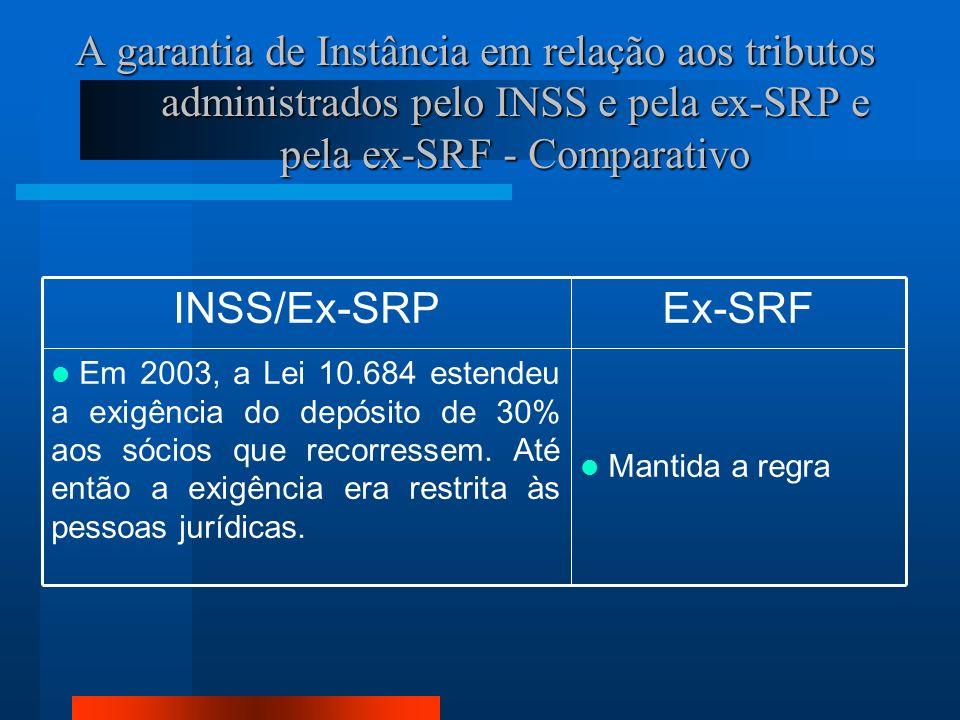 A garantia de Instância em relação aos tributos administrados pelo INSS e pela ex-SRP e pela ex-SRF - Comparativo Mantida a regra Em 2003, a Lei 10.684 estendeu a exigência do depósito de 30% aos sócios que recorressem.