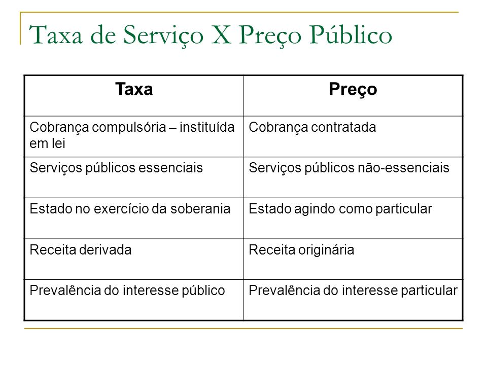 Taxa de Serviço X Preço Público TaxaPreço Cobrança compulsória – instituída em lei Cobrança contratada Serviços públicos essenciaisServiços públicos n
