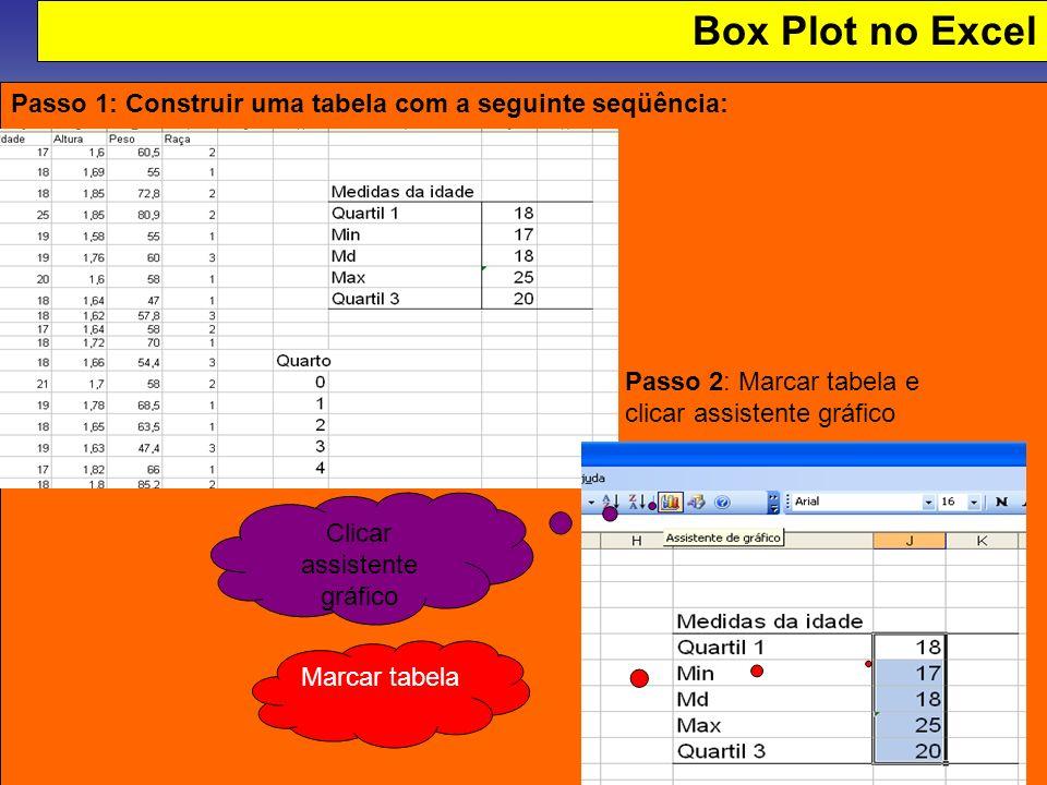 Box Plot no Excel Passo 2: Passo 1: Construir uma tabela com a seguinte seqüência: Marcar tabela Clicar assistente gráfico Passo 2: Marcar tabela e cl