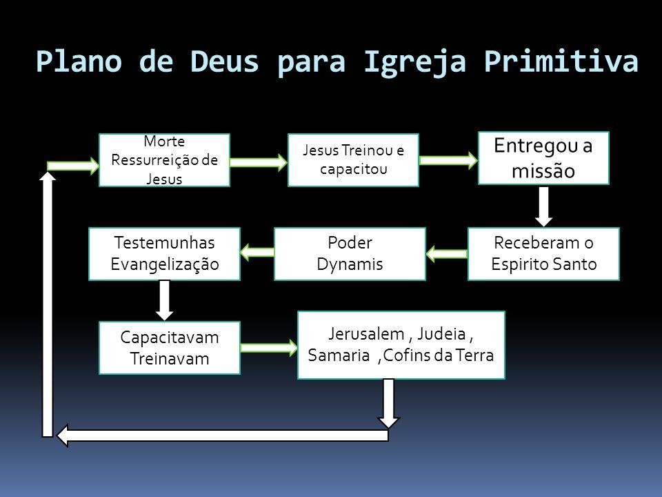 Mostrar o nascimento (Poder do Espírito); Crescimento da Igreja ( Sob a direção do Espírito e dos apóstolos); Trabalho missionário (Plantação de igrej