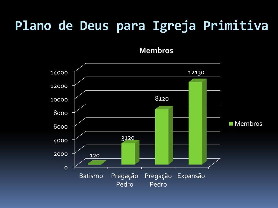 Plano de Deus para Igreja Primitiva Morte Ressurreição de Jesus Jesus Treinou e capacitou Entregou a missão Receberam o Espirito Santo Poder Dynamis T