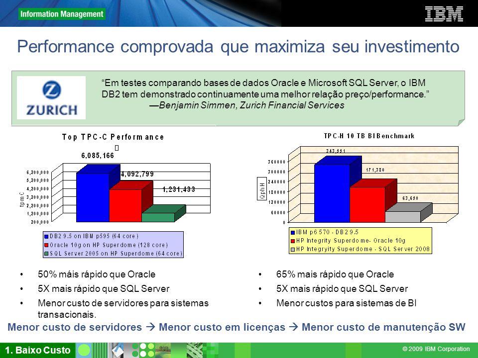 © 2009 IBM Corporation Performance comprovada que maximiza seu investimento 65% mais rápido que Oracle 5X mais rápido que SQL Server Menor custos para
