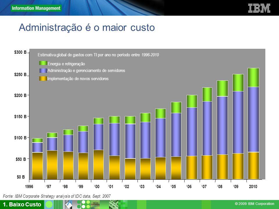 © 2009 IBM Corporation Fonte: IBM Corporate Strategy analysis of IDC data, Sept. 2007 $0 B $50 B $100 B $150 B $200 B $250 B $300 B 199697201098990001
