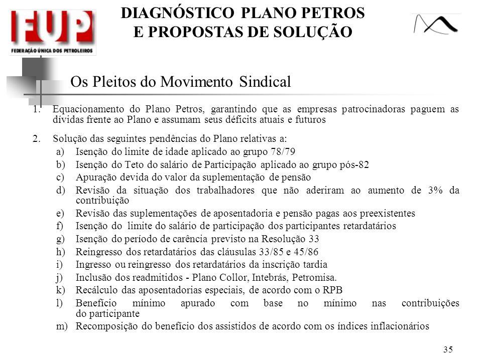 DIAGNÓSTICO PLANO PETROS E PROPOSTAS DE SOLUÇÃO 35 Os Pleitos do Movimento Sindical 1.Equacionamento do Plano Petros, garantindo que as empresas patro