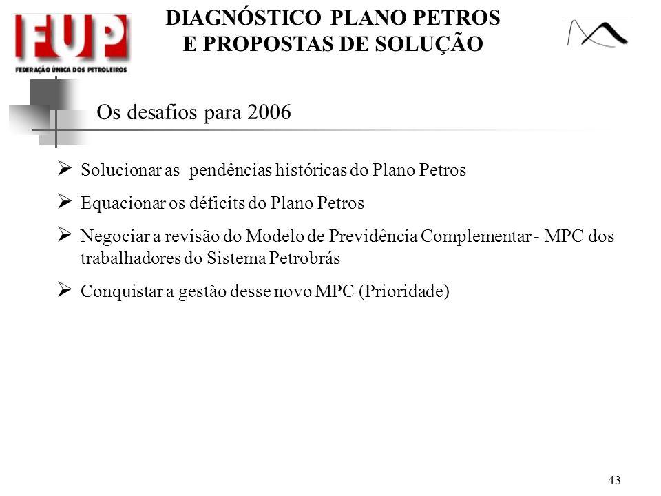 DIAGNÓSTICO PLANO PETROS E PROPOSTAS DE SOLUÇÃO Os desafios para 2006 Solucionar as pendências históricas do Plano Petros Equacionar os déficits do Pl