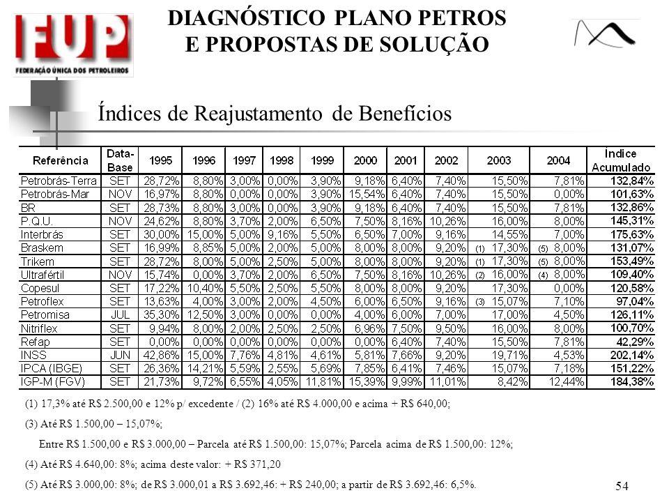 DIAGNÓSTICO PLANO PETROS E PROPOSTAS DE SOLUÇÃO Índices de Reajustamento de Benefícios (1) 17,3% até R$ 2.500,00 e 12% p/ excedente / (2) 16% até R$ 4