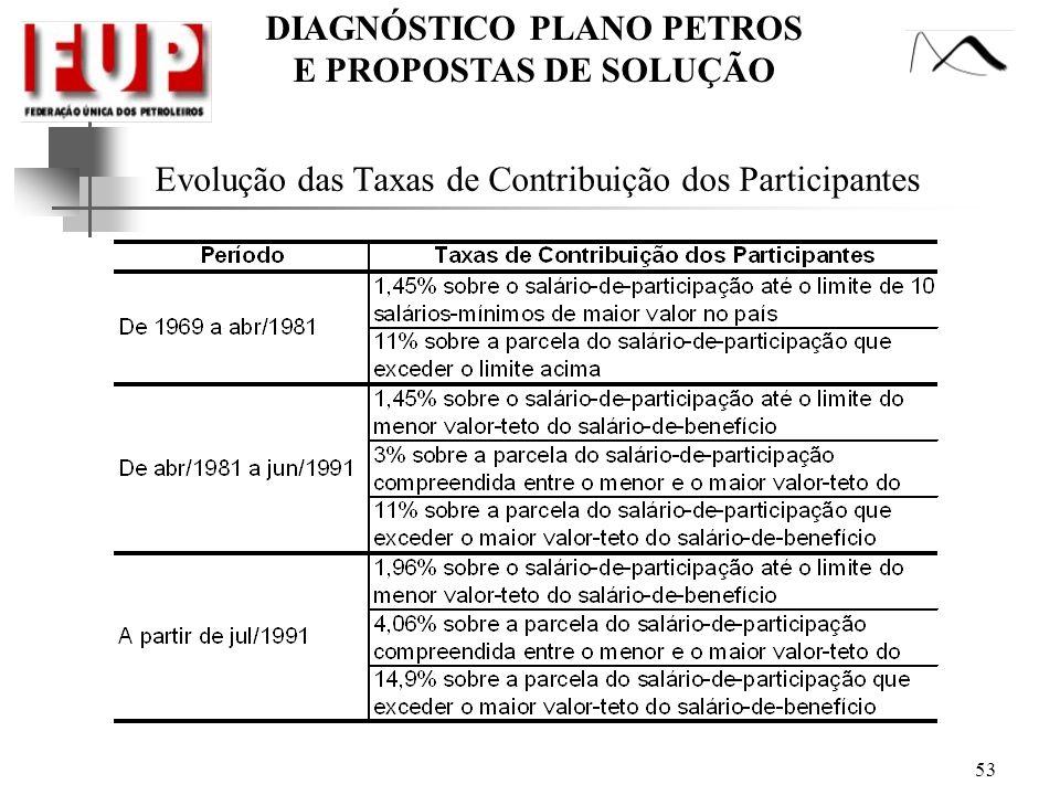 DIAGNÓSTICO PLANO PETROS E PROPOSTAS DE SOLUÇÃO Evolução das Taxas de Contribuição dos Participantes 53