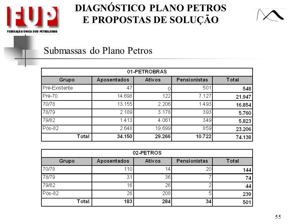 DIAGNÓSTICO PLANO PETROS E PROPOSTAS DE SOLUÇÃO Submassas do Plano Petros 55