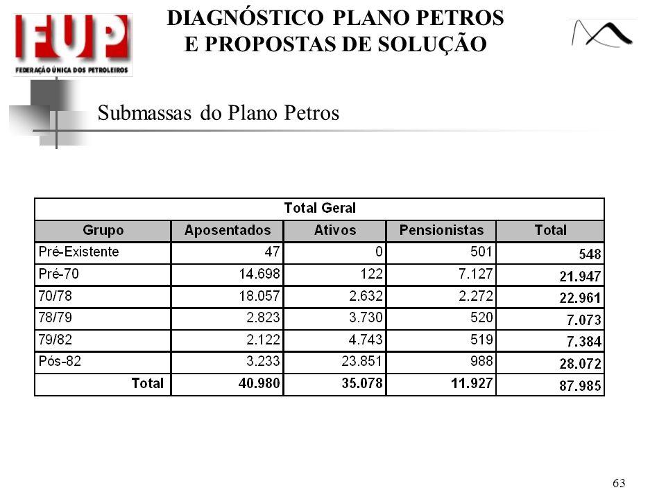 DIAGNÓSTICO PLANO PETROS E PROPOSTAS DE SOLUÇÃO Submassas do Plano Petros 63