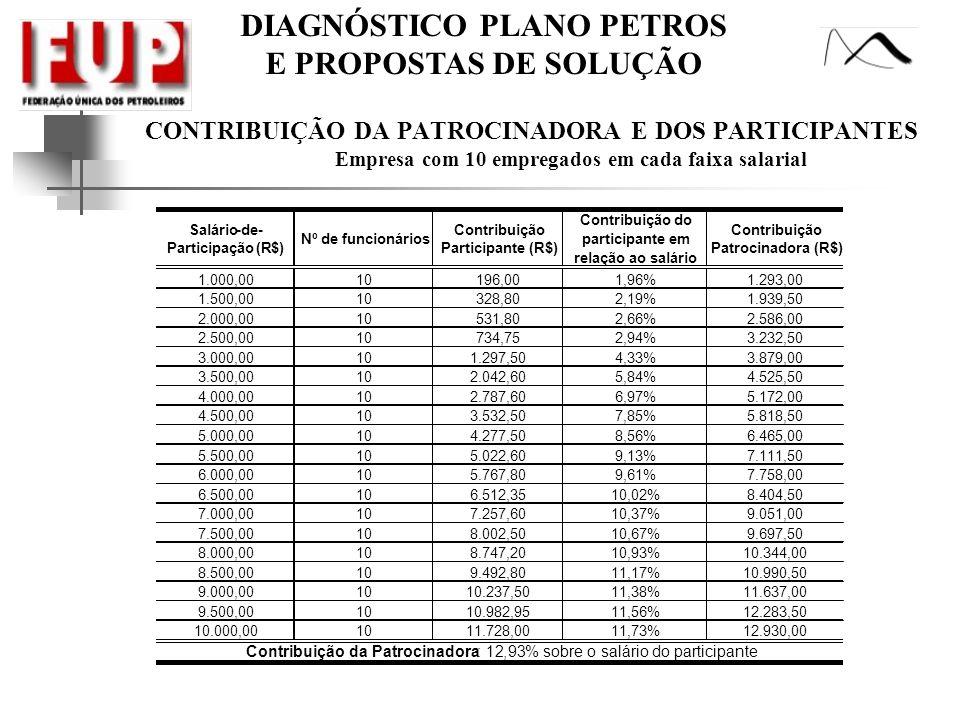DIAGNÓSTICO PLANO PETROS E PROPOSTAS DE SOLUÇÃO CONTRIBUIÇÃO DA PATROCINADORA E DOS PARTICIPANTES Empresa com 10 empregados em cada faixa salarial